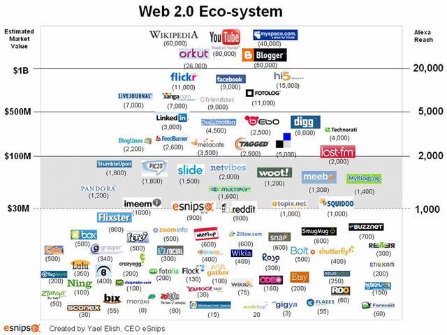 Web2_0_2